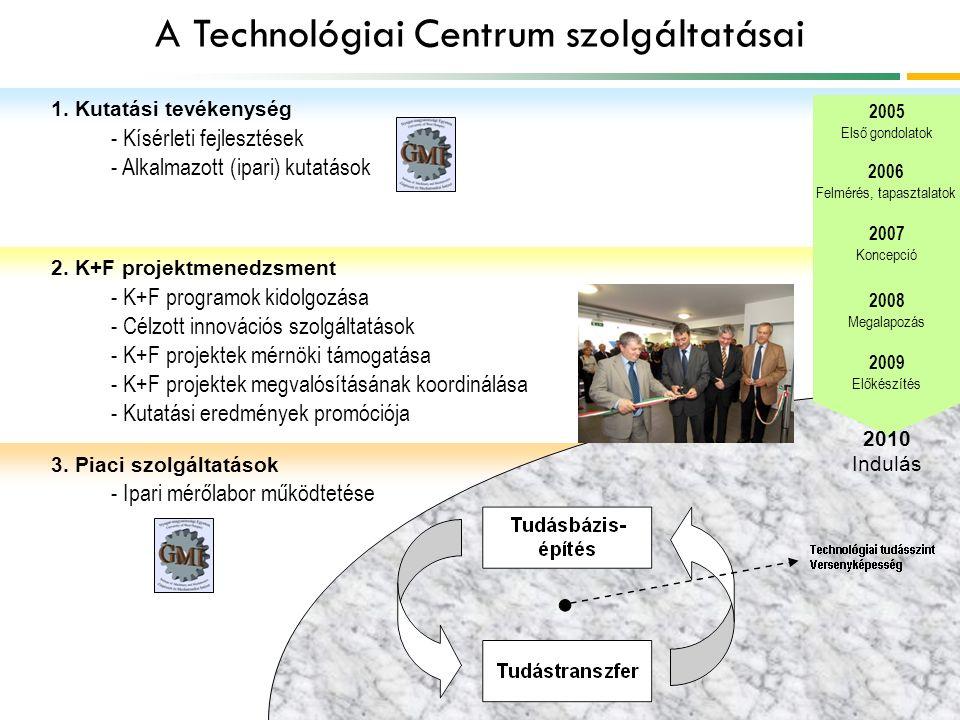 A Technológiai Centrum szolgáltatásai 2005 Első gondolatok 2006 Felmérés, tapasztalatok 2007 Koncepció 2008 Megalapozás 2009 Előkészítés 2010 Indulás 1.