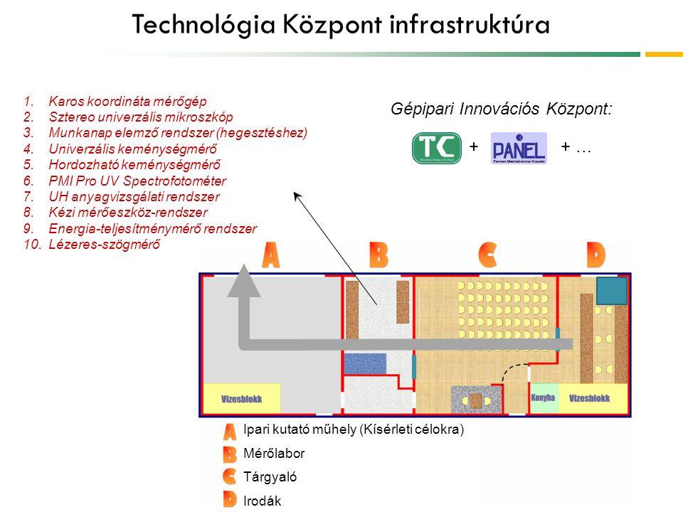 Technológia Központ infrastruktúra Ipari kutató műhely (Kísérleti célokra) Mérőlabor Tárgyaló Irodák 1.Karos koordináta mérőgép 2.Sztereo univerzális mikroszkóp 3.Munkanap elemző rendszer (hegesztéshez) 4.Univerzális keménységmérő 5.Hordozható keménységmérő 6.PMI Pro UV Spectrofotométer 7.UH anyagvizsgálati rendszer 8.Kézi mérőeszköz-rendszer 9.Energia-teljesítménymérő rendszer 10.Lézeres-szögmérő Gépipari Innovációs Központ: + + …