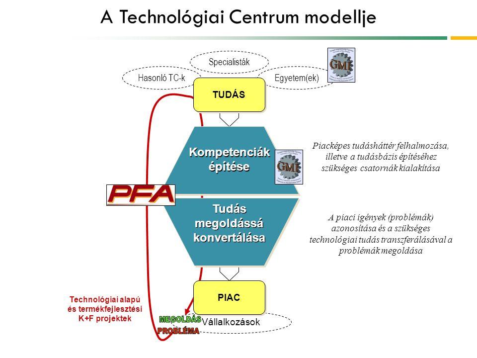 A Technológiai Centrum modellje Hasonló TC-kEgyetem(ek) Vállalkozások Kompetenciák építése PIAC TUDÁS Specialisták A piaci igények (problémák) azonosítása és a szükséges technológiai tudás transzferálásával a problémák megoldása Piacképes tudásháttér felhalmozása, illetve a tudásbázis építéséhez szükséges csatornák kialakítása Technológiai alapú és termékfejlesztési K+F projektek Tudás megoldássá konvertálása