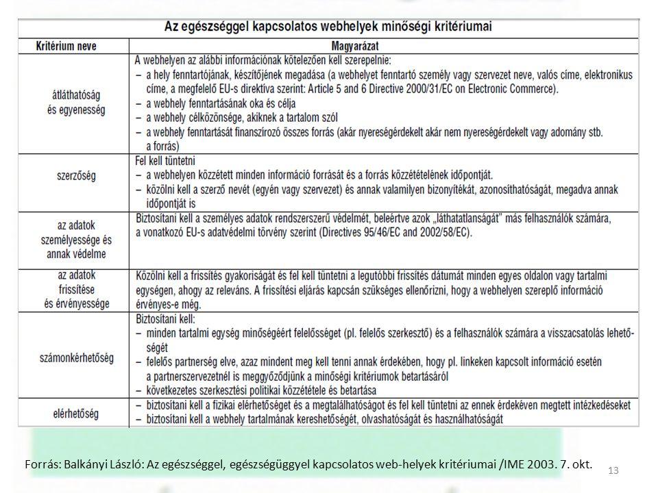 Forrás: Balkányi László: Az egészséggel, egészségüggyel kapcsolatos web-helyek kritériumai /IME 2003. 7. okt. 13
