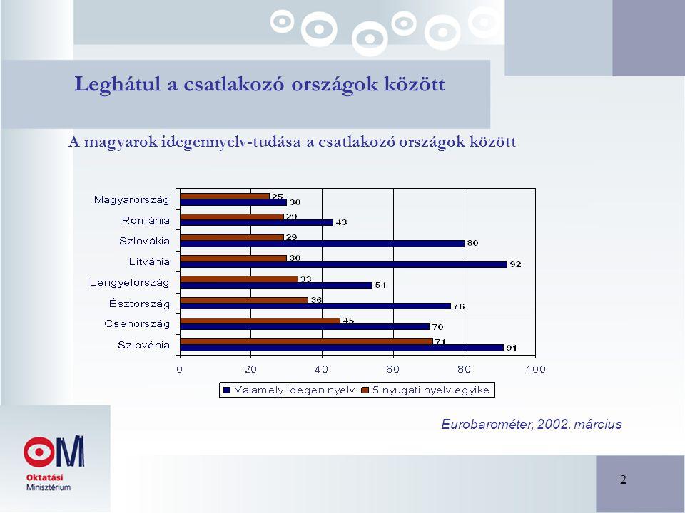 2 Leghátul a csatlakozó országok között Eurobarométer, 2002. március A magyarok idegennyelv-tudása a csatlakozó országok között