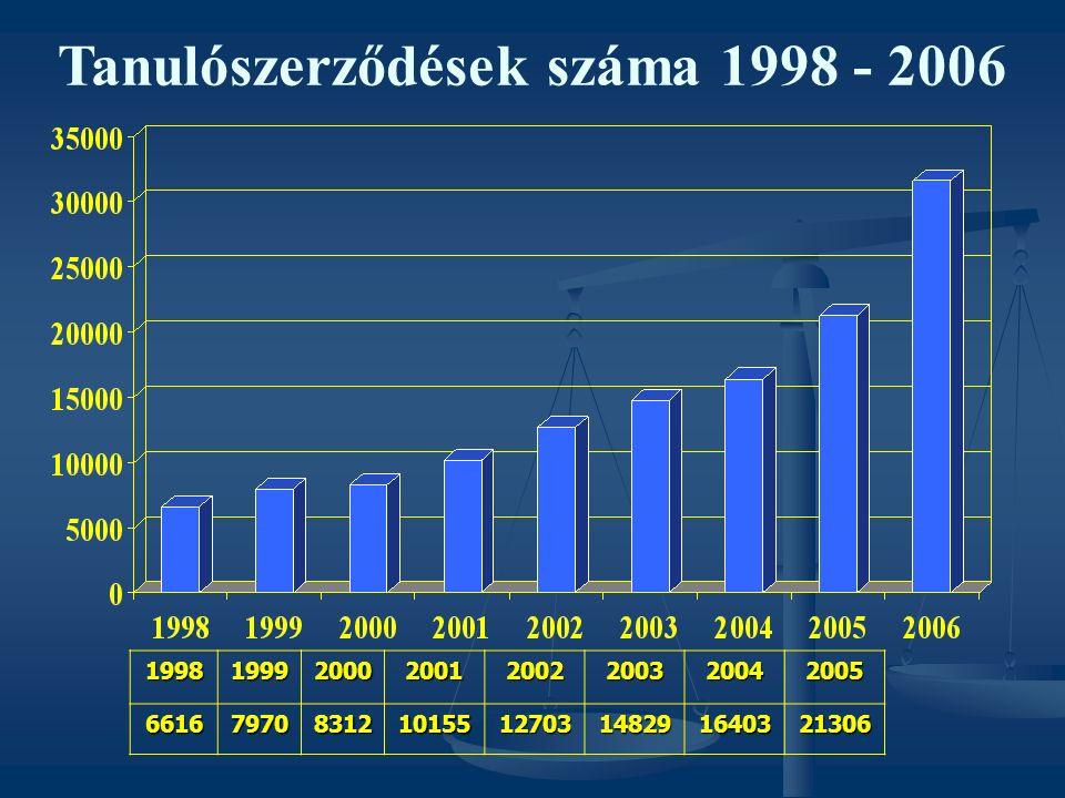 Tanulószerződések száma 1998 - 2006199819992000200120022003200420056616797083121015512703148291640321306