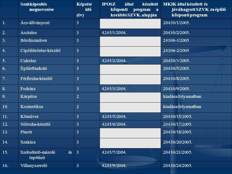 Szakképesítés megnevezése Képzési idő (év) IPOSZ által készített központi program a korábbi SZVK.