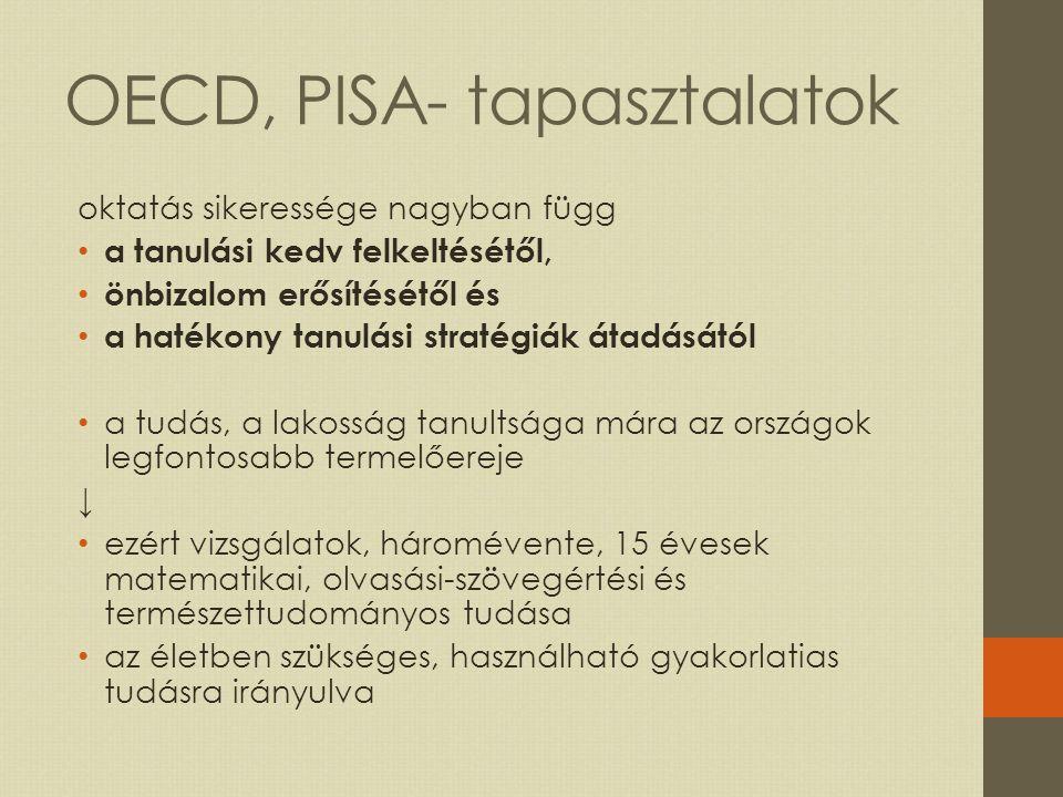 OECD, PISA- tapasztalatok oktatás sikeressége nagyban függ a tanulási kedv felkeltésétől, önbizalom erősítésétől és a hatékony tanulási stratégiák átadásától a tudás, a lakosság tanultsága mára az országok legfontosabb termelőereje ↓ ezért vizsgálatok, háromévente, 15 évesek matematikai, olvasási-szövegértési és természettudományos tudása az életben szükséges, használható gyakorlatias tudásra irányulva