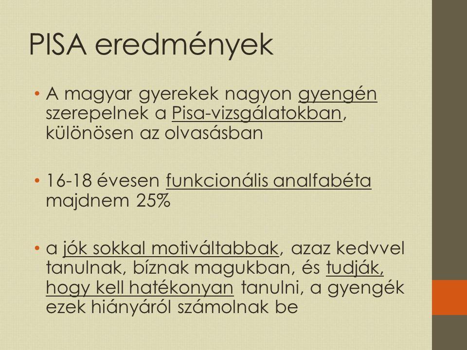 PISA eredmények A magyar gyerekek nagyon gyengén szerepelnek a Pisa-vizsgálatokban, különösen az olvasásban 16-18 évesen funkcionális analfabéta majdnem 25% a jók sokkal motiváltabbak, azaz kedvvel tanulnak, bíznak magukban, és tudják, hogy kell hatékonyan tanulni, a gyengék ezek hiányáról számolnak be