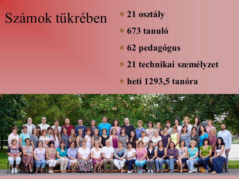 Számok tükrében  21 osztály  673 tanuló  62 pedagógus  21 technikai személyzet  heti 1293,5 tanóra