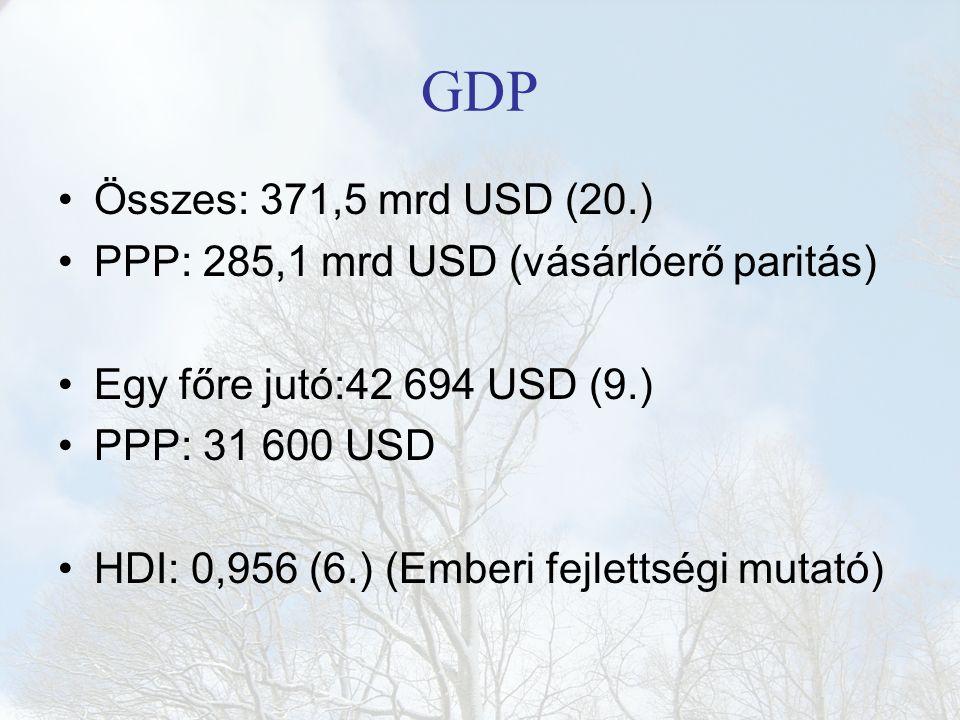 GDP Összes: 371,5 mrd USD (20.) PPP: 285,1 mrd USD (vásárlóerő paritás) Egy főre jutó:42 694 USD (9.) PPP: 31 600 USD HDI: 0,956 (6.) (Emberi fejlettségi mutató)