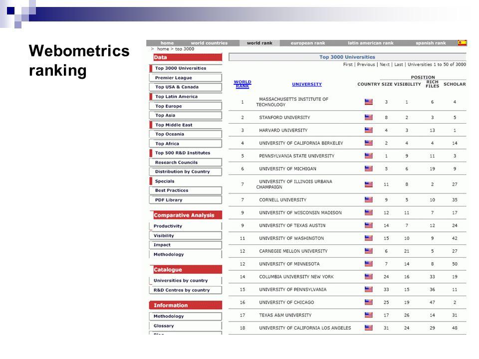 Webometrics ranking
