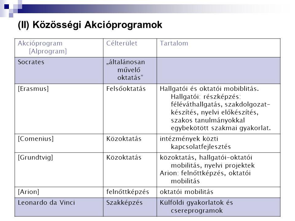 """(II) Közösségi Akcióprogramok Akcióprogram [Alprogram] CélterületTartalom Socrates""""általánosan művelő oktatás [Erasmus]FelsőoktatásHallgatói és oktatói mobiblitás."""
