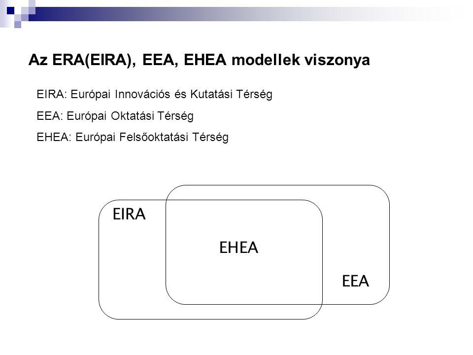 Az ERA(EIRA), EEA, EHEA modellek viszonya EIRA EEA EIRA: Európai Innovációs és Kutatási Térség EEA: Európai Oktatási Térség EHEA: Európai Felsőoktatási Térség EHEA