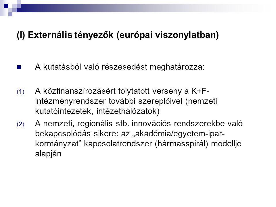 (I) Externális tényezők (európai viszonylatban) A kutatásból való részesedést meghatározza: (1) A közfinanszírozásért folytatott verseny a K+F- intézményrendszer további szereplőivel (nemzeti kutatóintézetek, intézethálózatok) (2) A nemzeti, regionális stb.