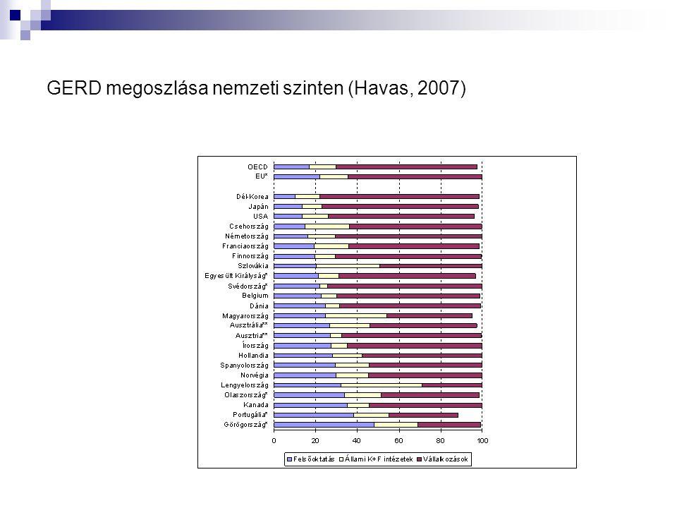 GERD megoszlása nemzeti szinten (Havas, 2007)