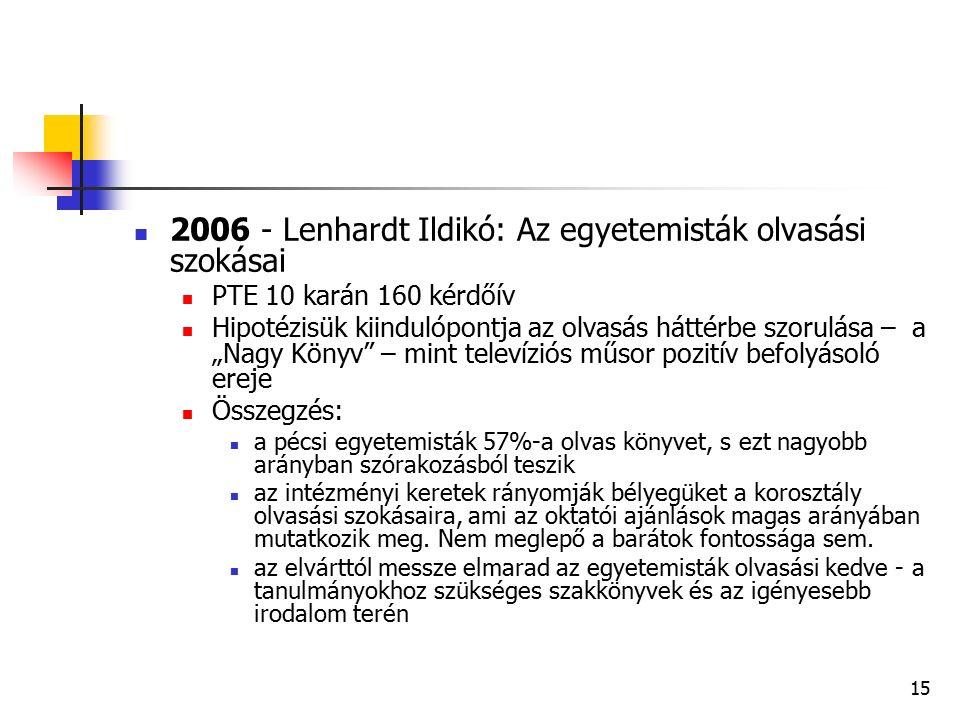 """15 2006 - Lenhardt Ildikó: Az egyetemisták olvasási szokásai PTE 10 karán 160 kérdőív Hipotézisük kiindulópontja az olvasás háttérbe szorulása – a """"Nagy Könyv – mint televíziós műsor pozitív befolyásoló ereje Összegzés: a pécsi egyetemisták 57%-a olvas könyvet, s ezt nagyobb arányban szórakozásból teszik az intézményi keretek rányomják bélyegüket a korosztály olvasási szokásaira, ami az oktatói ajánlások magas arányában mutatkozik meg."""