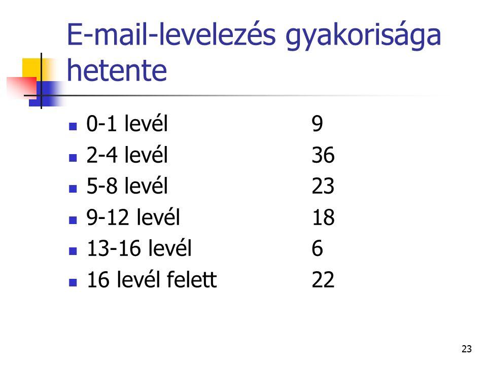 23 E-mail-levelezés gyakorisága hetente 0-1 levél9 2-4 levél36 5-8 levél23 9-12 levél18 13-16 levél6 16 levél felett22