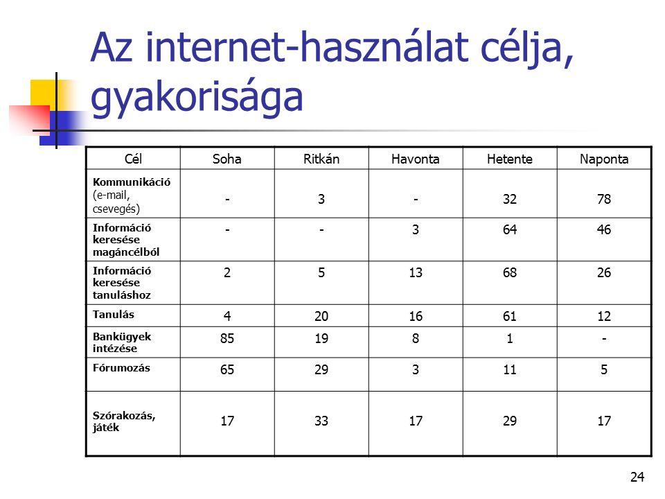 24 Az internet-használat célja, gyakorisága CélSohaRitkánHavontaHetenteNaponta Kommunikáció (e-mail, csevegés) -3-3278 Információ keresése magáncélból --36446 Információ keresése tanuláshoz 25136826 Tanulás 420166112 Bankügyek intézése 851981- Fórumozás 65293115 Szórakozás, játék 1733172917