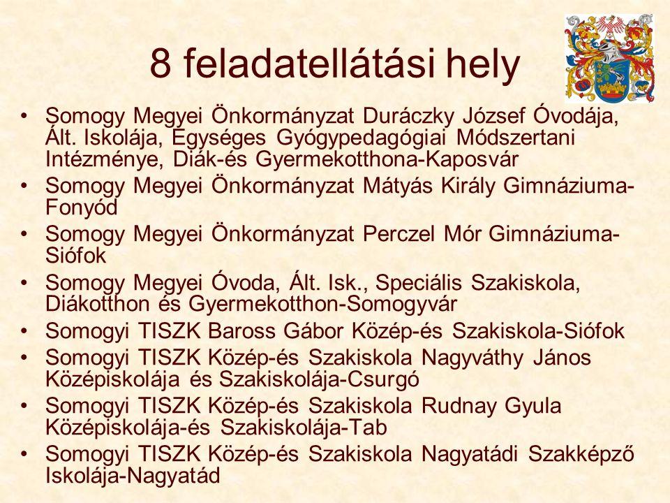 8 feladatellátási hely Somogy Megyei Önkormányzat Duráczky József Óvodája, Ált. Iskolája, Egységes Gyógypedagógiai Módszertani Intézménye, Diák-és Gye