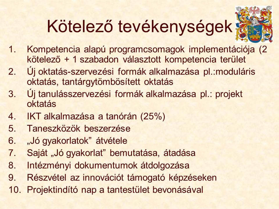 """Kötelező tevékenységek 1.Kompetencia alapú programcsomagok implementációja (2 kötelező + 1 szabadon választott kompetencia terület 2.Új oktatás-szervezési formák alkalmazása pl.:moduláris oktatás, tantárgytömbösített oktatás 3.Új tanulásszervezési formák alkalmazása pl.: projekt oktatás 4.IKT alkalmazása a tanórán (25%) 5.Taneszközök beszerzése 6.""""Jó gyakorlatok átvétele 7.Saját """"Jó gyakorlat bemutatása, átadása 8.Intézményi dokumentumok átdolgozása 9.Részvétel az innovációt támogató képzéseken 10.Projektindító nap a tantestület bevonásával"""