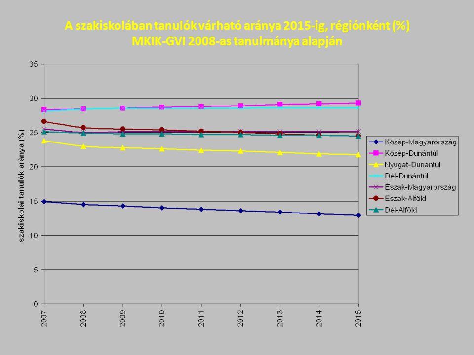 A szakiskolában tanulók várható aránya 2015-ig, régiónként (%) MKIK-GVI 2008-as tanulmánya alapján