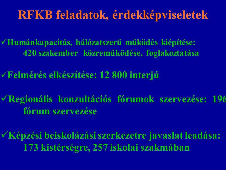 RFKB feladatok, érdekképviseletek Humánkapacitás, hálózatszerű működés kiépítése: 420 szakember közreműködése, foglakoztatása Felmérés elkészítése: 12 800 interjú Regionális konzultációs fórumok szervezése: 196 fórum szervezése Képzési beiskolázási szerkezetre javaslat leadása: 173 kistérségre, 257 iskolai szakmában