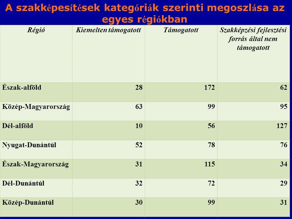RégióKiemelten támogatottTámogatottSzakképzési fejlesztési forrás által nem támogatott Észak-alföld2817262 Közép-Magyarország639995 Dél-alföld1056127 Nyugat-Dunántúl527876 Észak-Magyarország3111534 Dél-Dunántúl327229 Közép-Dunántúl309931 A szakk é pes í t é sek kateg ó ri á k szerinti megoszl á sa az egyes r é gi ó kban