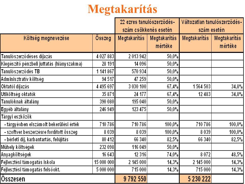 Tényleges költségek (a többlet-tanműhelyi kapacitás kiépítésének költségei) tanműhely beruházási ktg (épület nélkül, egyszeri ktg): 13,2 mdFt tanműhely működtetési ktg: 1,1 mdFt oktatók személyi jellegű ktg-ei: [22 ezer fő/(13,33 fő/oktató)] 5,5 mdFt --------------------------------------------------------------------------------------- összesen: 19,8 mdFt Ebből - a központi költségvetést terhelő költségek: normatív támogatás évente: 2,1 mdFt tanműhely beruházási ktg (épület nélkül, egyszeri ktg): 13,2 mdFt --------------------------------------------------------------------------------------------------------- összesen: 15,3 mdFt - az önkormányzatokat terhelő költségek összesen:4,5 mdFt