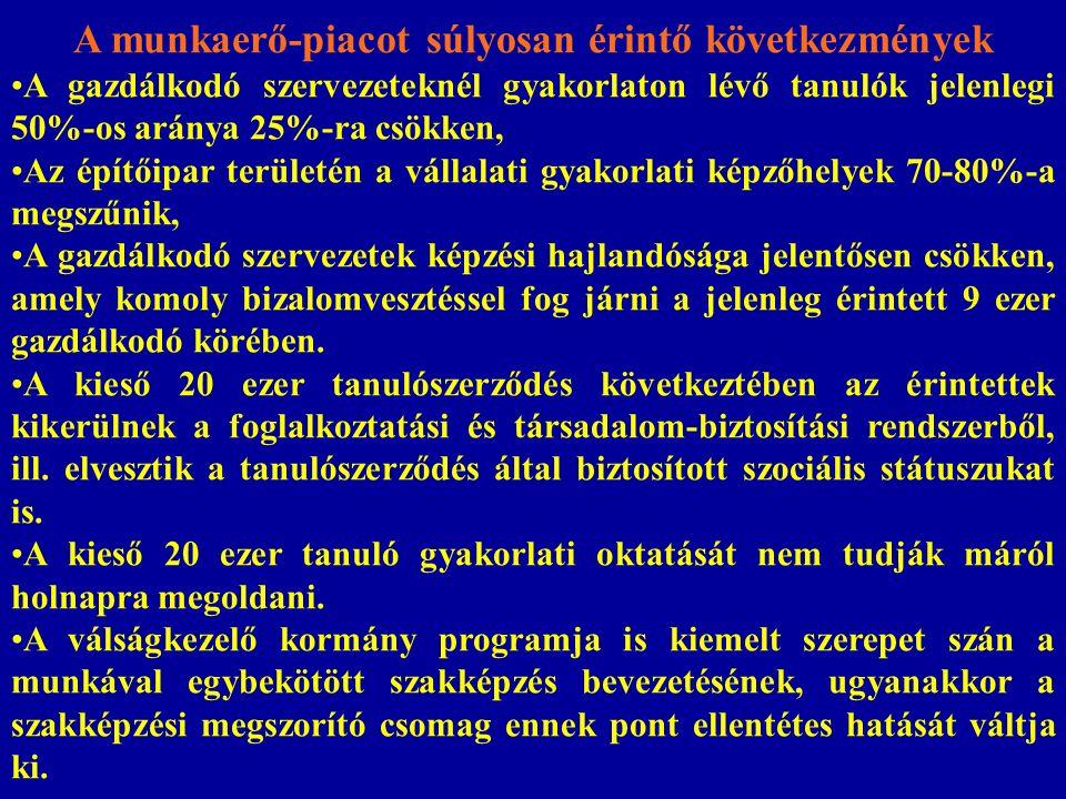 Dél-AlföldDél-DunántúlÉszak-AlföldÉszak- Magyarország Közép- Dunántúl Közép- Magyarország Nyugat- Dunántúl gépi forgácsolóács, állványozó hegesztőgépi forgácsolóépület- építmény bádogos gépi forgácsolóbolti eladógépi forgácsoló kőműveshegesztőgépi forgácsolóhegesztőgéplakatos szerkezetlakatoskőművesgéplakatoskőműveshegesztő szerkezetlakatoshegesztőszerkezetlakatoskőművespék-cukrászszerszámkészítő Javaslat a r é gi ó k hi á nyszakm á ira
