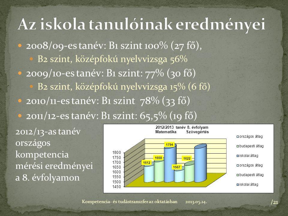 2008/09-es tanév: B1 szint 100% (27 fő), B2 szint, középfokú nyelvvizsga 56% 2009/10-es tanév: B1 szint: 77% (30 fő) B2 szint, középfokú nyelvvizsga 15% (6 fő) 2010/11-es tanév: B1 szint 78% (33 fő) 2011/12-es tanév: B1 szint: 65,5% (19 fő) 2013.05.14.