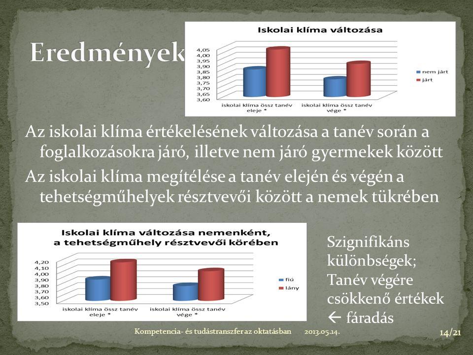 Az iskolai klíma értékelésének változása a tanév során a foglalkozásokra járó, illetve nem járó gyermekek között Az iskolai klíma megítélése a tanév elején és végén a tehetségműhelyek résztvevői között a nemek tükrében 2013.05.14.Kompetencia- és tudástranszfer az oktatásban 14/21 Szignifikáns különbségek; Tanév végére csökkenő értékek  fáradás
