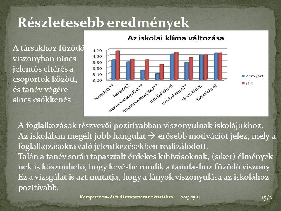 2013.05.14.Kompetencia- és tudástranszfer az oktatásban 15/21 Részletesebb eredmények A foglalkozások részvevői pozitívabban viszonyulnak iskolájukhoz.