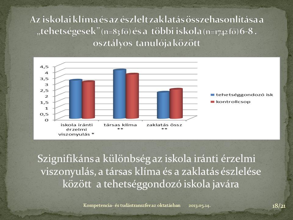 Szignifikáns a különbség az iskola iránti érzelmi viszonyulás, a társas klíma és a zaklatás észlelése között a tehetséggondozó iskola javára 2013.05.14.Kompetencia- és tudástranszfer az oktatásban 18/21