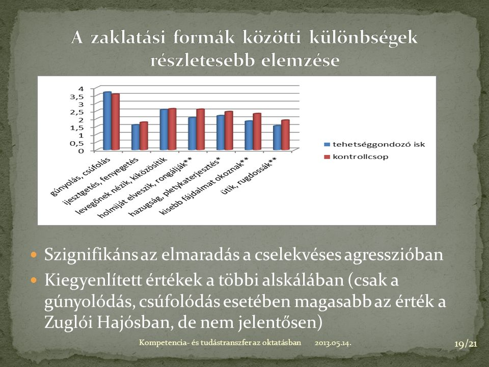 Szignifikáns az elmaradás a cselekvéses agresszióban Kiegyenlített értékek a többi alskálában (csak a gúnyolódás, csúfolódás esetében magasabb az érték a Zuglói Hajósban, de nem jelentősen) 2013.05.14.Kompetencia- és tudástranszfer az oktatásban 19/21