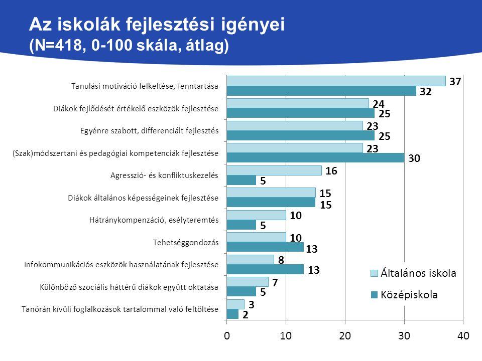 Az iskolák fejlesztési igényei (N=418, 0-100 skála, átlag)