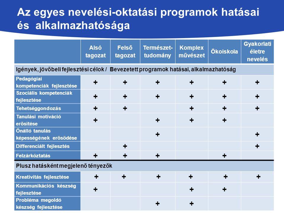 Az egyes nevelési-oktatási programok hatásai és alkalmazhatósága Alsó tagozat Felső tagozat Természet- tudomány Komplex művészet Ökoiskola Gyakorlati életre nevelés Igények, jövőbeli fejlesztési célok / Bevezetett programok hatásai, alkalmazhatóság Pedagógiai kompetenciák fejlesztése ++++++ Szociális kompetenciák fejlesztése ++++++ Tehetséggondozás +++++ Tanulási motiváció erősítése ++++ Önálló tanulás képességének erősödése ++ Differenciált fejlesztés ++ Felzárkóztatás ++++ Plusz hatásként megjelenő tényezők Kreativitás fejlesztése ++ ++ + + Kommunikációs készség fejlesztése +++ Probléma megoldó készség fejlesztése ++