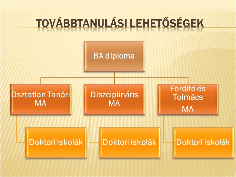 BA diploma Osztatlan Tanári MA Doktori iskolák Diszciplináris MA Doktori iskolák Fordító és Tolmács MA Doktori iskolák