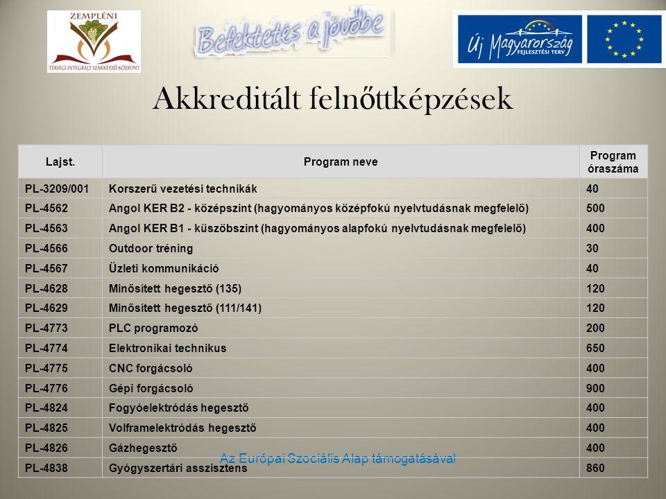 Az Európai Szociális Alap támogatásával Lajst.Program neve Program óraszáma PL-3209/001 Korszerű vezetési technikák 40 PL-4562 Angol KER B2 - középszint (hagyományos középfokú nyelvtudásnak megfelelő) 500 PL-4563 Angol KER B1 - küszöbszint (hagyományos alapfokú nyelvtudásnak megfelelő) 400 PL-4566 Outdoor tréning 30 PL-4567 Üzleti kommunikáció 40 PL-4628 Minősített hegesztő (135) 120 PL-4629 Minősített hegesztő (111/141) 120 PL-4773 PLC programozó 200 PL-4774 Elektronikai technikus 650 PL-4775 CNC forgácsoló 400 PL-4776 Gépi forgácsoló 900 PL-4824 Fogyóelektródás hegesztő 400 PL-4825 Volframelektródás hegesztő 400 PL-4826 Gázhegesztő 400 PL-4838 Gyógyszertári asszisztens 860 Akkreditált feln ő ttképzések