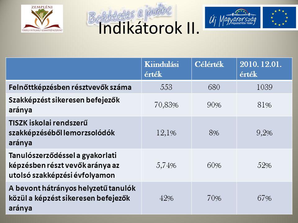 Az Európai Szociális Alap támogatásával Indikátorok II. Kiindulási érték Célérték2010. 12.01. érték Felnőttképzésben résztvevők száma 5536801039 Szakk