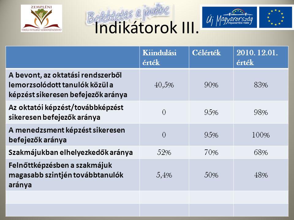Az Európai Szociális Alap támogatásával Indikátorok III. Kiindulási érték Célérték2010. 12.01. érték A bevont, az oktatási rendszerből lemorzsolódott