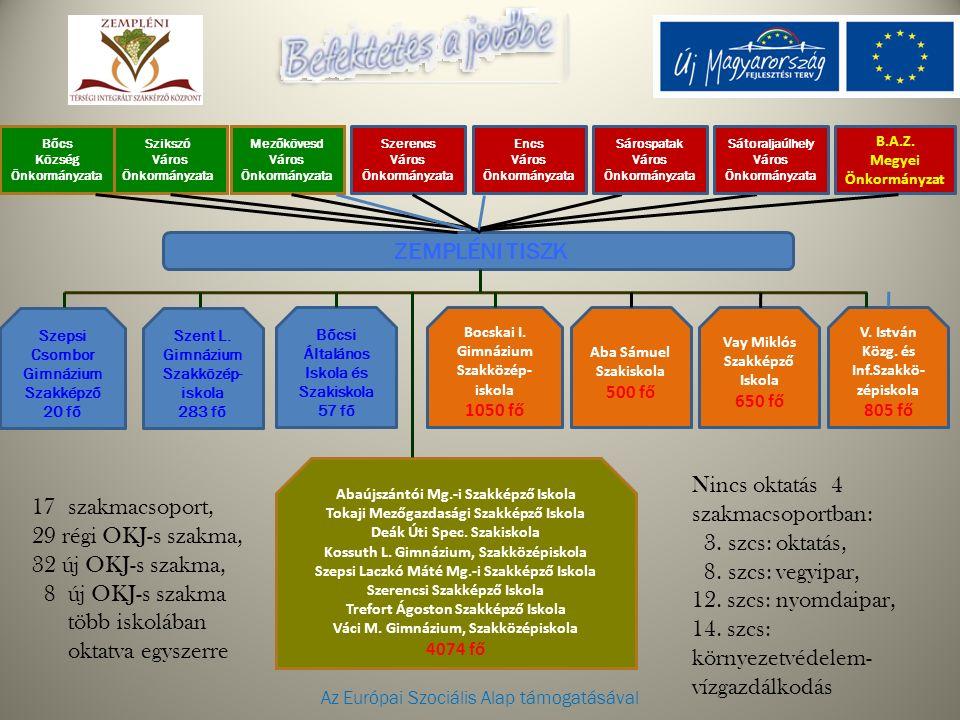 Az Európai Szociális Alap támogatásával B.A.Z. Megyei Önkormányzat ZEMPLÉNI TISZK Szikszó Város Önkormányzata Bocskai I. Gimnázium Szakközép- iskola 1