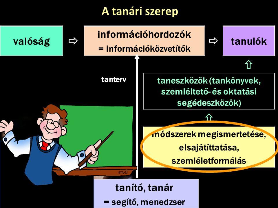 valóság  információhordozók = információközvetítők  tanulók  tanterv taneszközök (tankönyvek, szemléltető- és oktatási segédeszközök)  módszerek m