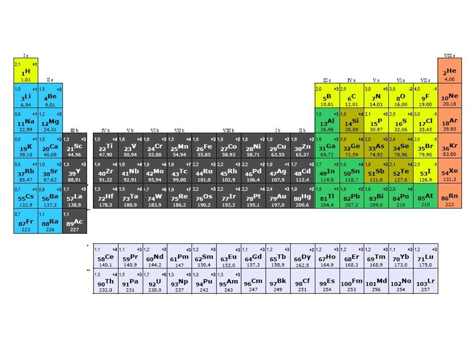 (Ideális) gázok törvényszerűségei A gázok (abszolút) sűrűsége (  ) a tömeg a térfogat (V) hányadosa:  = m / V = M / V m A gázok relatív sűrűsége moláris tömegűk függvénye  r =  1 /  2 = M 1 / M 2 Gázelegyekben egy alkotórész anyagmennyiség-törtje és térfogat-törtje egyenlő V 1 / V e =  1 = x 1 = n 1 / n e