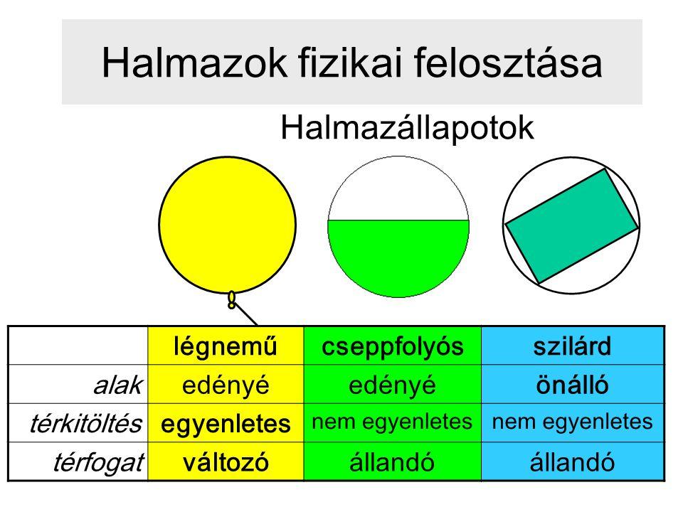 Cseppfolyós anyagok: Folyadékok 1.Felépítő részecskék: molekulák Kis méretű erősen poláris molekulák: pl.: víz: H 2 O, alkohol: C 2 H 6 O, kénsav: H 2 SO 4, ecetsav:C 2 H 4 O 2, hangyasav: CH 2 O 2, aceton: C 3 H 6 O Közepes méretű molekulák: (apolárisak vagy polárisak): pl.: oktán (benzinben) : C 8 H 18, gázolaj: C 16 H 34, benzol: C 6 H 6, olajsav C 18 H 34 O 2