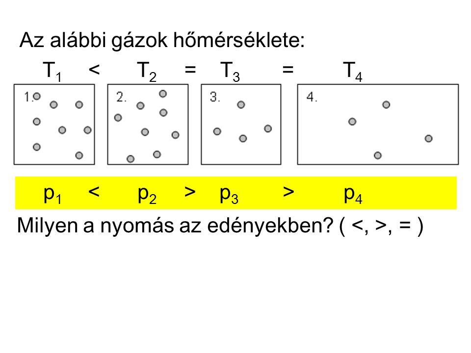 Az alábbi gázok hőmérséklete és nyomása azonos: 1.oxigén, 2.hidrogén, 3.hélium, 4.szén-dioxid 1.