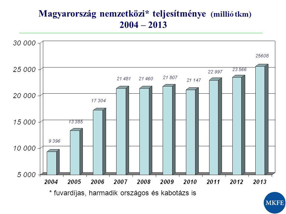 Magyarország nemzetközi* teljesítménye (millió tkm) 2004 – 2013 * fuvardíjas, harmadik országos és kabotázs is