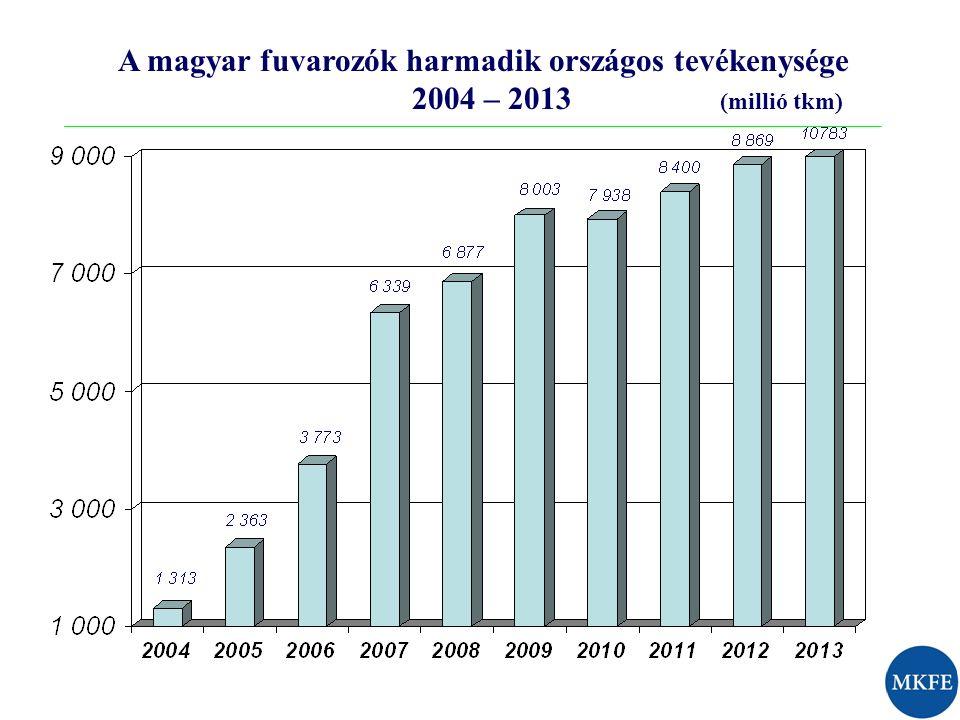 A magyar fuvarozók harmadik országos tevékenysége 2004 – 2013 (millió tkm)