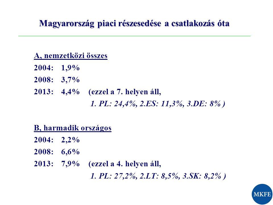 Magyarország piaci részesedése a csatlakozás óta A, nemzetközi összes 2004: 1,9% 2008: 3,7% 2013:4,4% (ezzel a 7. helyen áll, 1. PL: 24,4%, 2.ES: 11,3