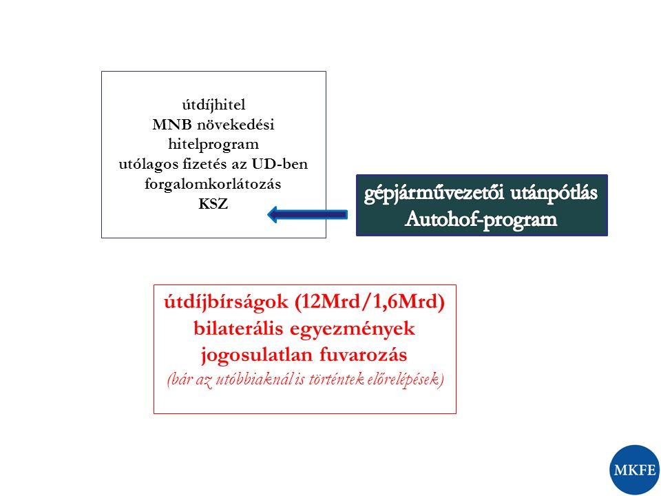 útdíjhitel MNB növekedési hitelprogram utólagos fizetés az UD-ben forgalomkorlátozás KSZ útdíjbírságok (12Mrd/1,6Mrd) bilaterális egyezmények jogosula