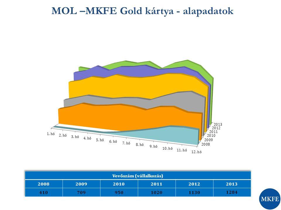 MOL –MKFE Gold kártya - alapadatok