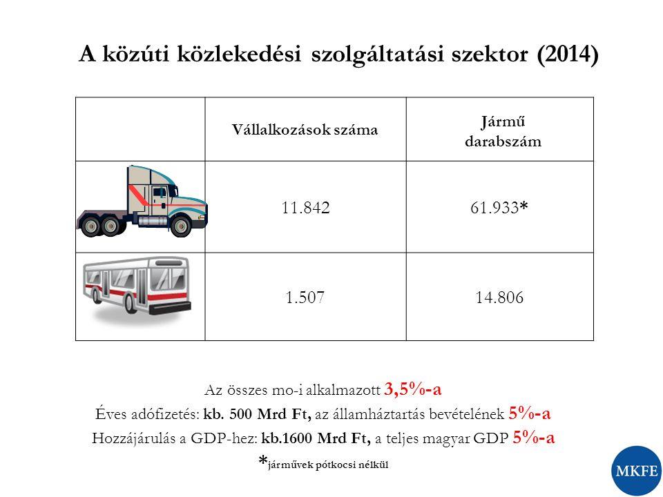 A közúti közlekedési szolgáltatási szektor (2014) Az összes mo-i alkalmazott 3,5%-a Éves adófizetés: kb. 500 Mrd Ft, az államháztartás bevételének 5%-