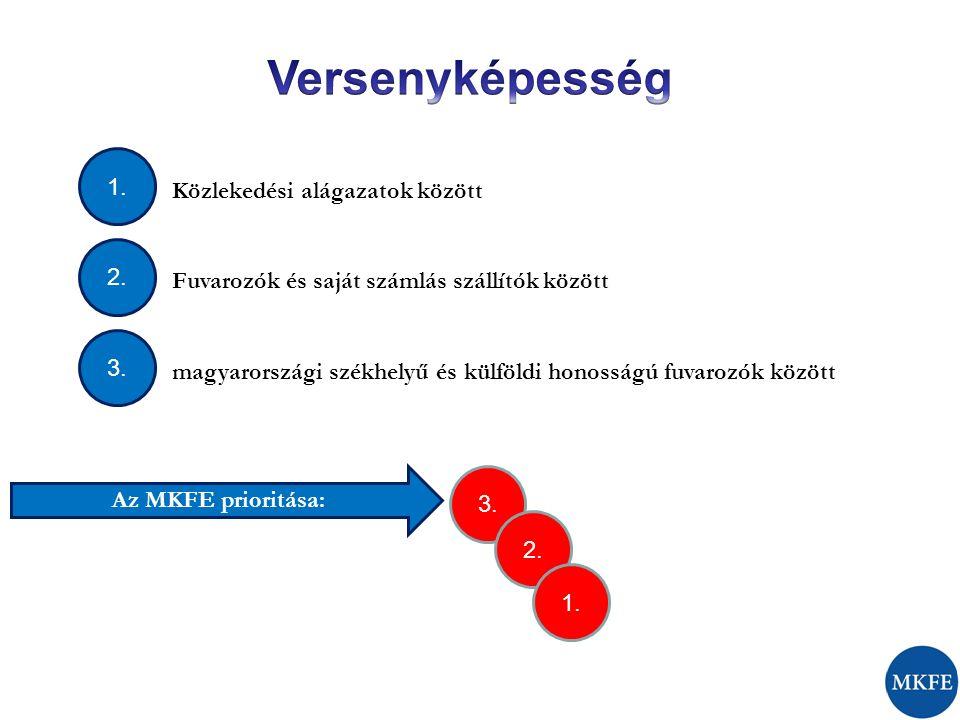 1. 3. 2. 3. 2. 1. Közlekedési alágazatok között Fuvarozók és saját számlás szállítók között magyarországi székhelyű és külföldi honosságú fuvarozók kö