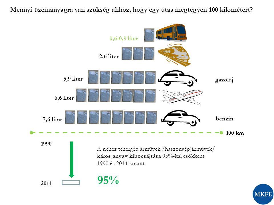 0,6-0,9 liter 2,6 liter 5,9 liter 6,6 liter 7,6 liter 100 km A nehéz tehergépjárművek /haszongépjárművek/ káros anyag kibocsájtása 95%-kal csökkent 19